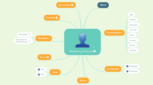 Mind Map: Marketing Persona