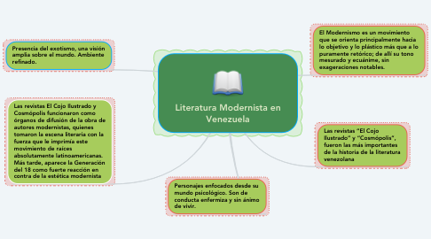 Mind Map: Literatura Modernista en Venezuela