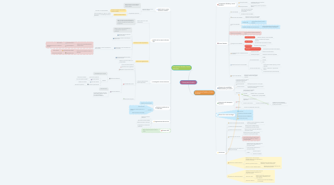 Mind Map: Presupuesto flexible