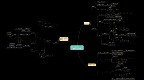 Mind Map: サテライトセミナーの 魅力&導入方法