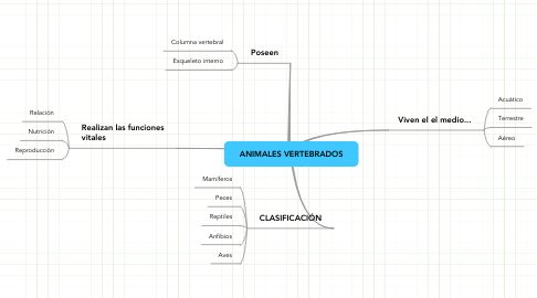 Mind Map: ANIMALES VERTEBRADOS