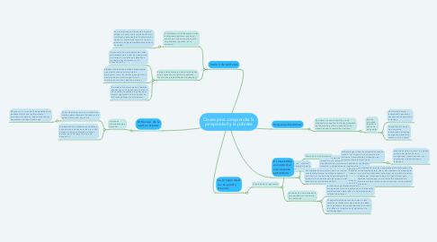 Mind Map: Claves para comprender la prosperidad y la pobreza