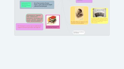 Mind Map: Literatura Modernista