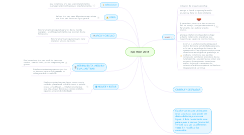 Mind Map: herramientas de SketchUp