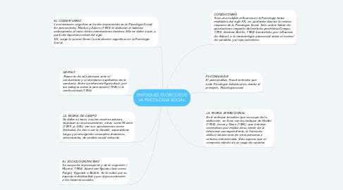Mind Map: ENFOQUES TEORICOS DE LA PSICOLOGIA SOCIAL