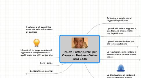 Mind Map: I Nuovi Fattori Critici perCreare un Business Online***Luca Conti***