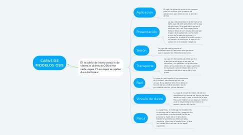 Mind Map: CAPAS DE MODELOS OSIS