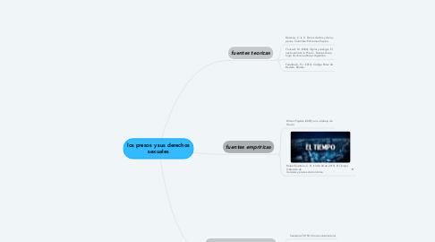 Mind Map: los presos y sus derechos sexuales