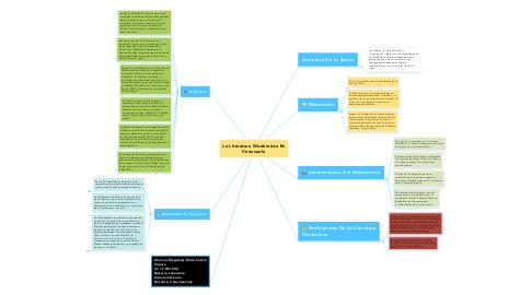 Mind Map: La Literatura Modernista En Venezuela