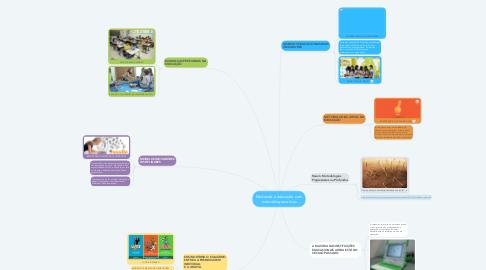 Mind Map: Mudando a educação com metodologias ativas