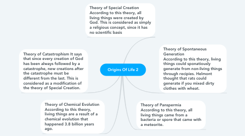 Mind Map: Origins Of Life 2