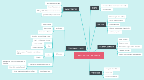 Mind Map: BRITAIN IN THE 1980'S