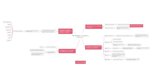 Mind Map: ENFERMERÍA Y CUIDADO HOLÍSTICO