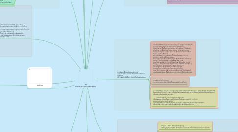 Mind Map: DQ ทักษะทางด้านความฉลาดทางดิจิทัล