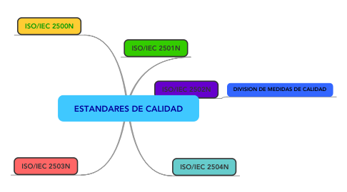 Mind Map: ESTANDARES DE CALIDAD