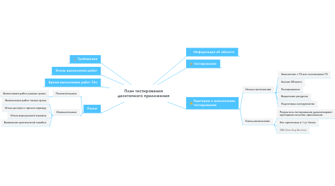 Mind Map: План тестирования десктопного приложения