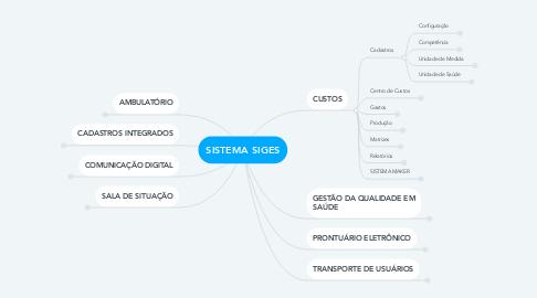 Mind Map: SISTEMA SIGES
