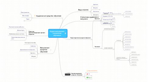Mind Map: Аудио-визуальныетехнологииобучения