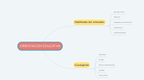 Mind Map: ORIENTACION EDUCATIVA