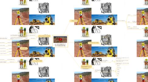 Mind Map: LA TOPOGRAFÍA Y  FOTOGRAMETRÍA