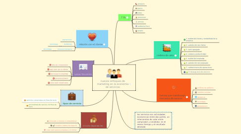 Mind Map: nuevos enfoques de marketing en la economia de servicios