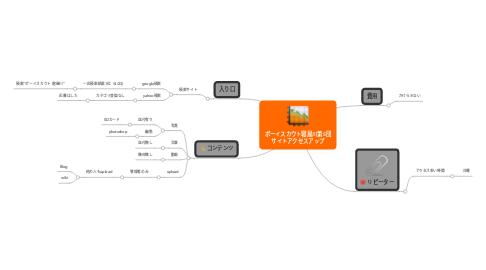 Mind Map: ボーイスカウト寝屋川第5団 サイトアクセスアップ