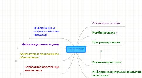 Mind Map: Основные направленияинформатики и ИКТ