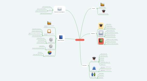 Mind Map: Sistem Informasi Akuntansi
