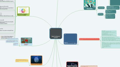 Mind Map: Digital intelligence quotient