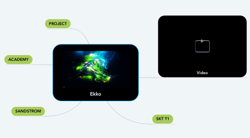 Mind Map: Ekko