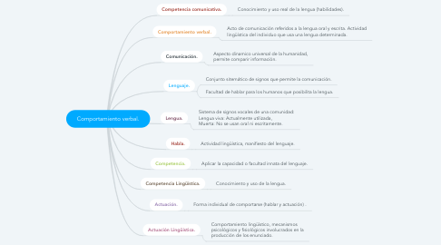 Mind Map: Comportamiento verbal.