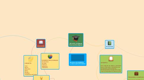Mind Map: Educación y Pedagogía (Bases epistemológicas)