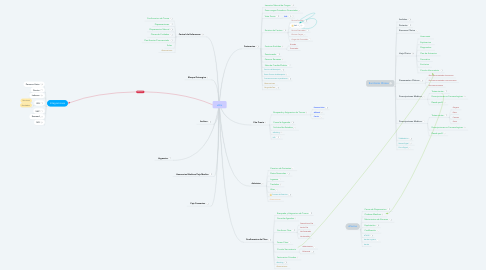 Mind Map: xHis