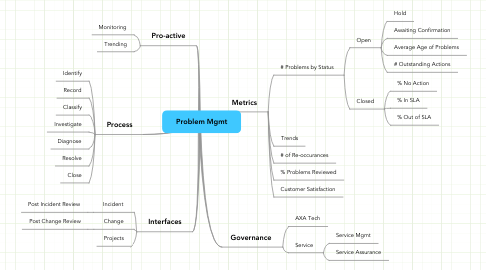 Mind Map: Problem Mgmt