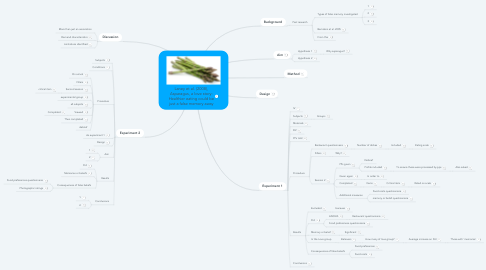 Mind Map: Laney et al. (2008), Asparagus, a love story: Healthier eating could be just a false memory away