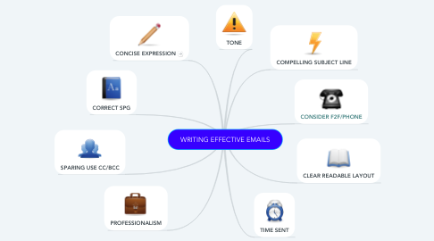 Mind Map: WRITING EFFECTIVE EMAILS