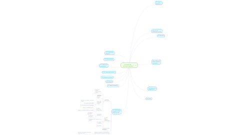 Mind Map: La magia de  pensar en grande