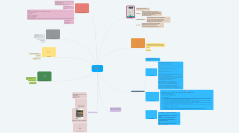 Mind Map: DQ