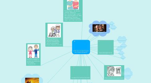 Mind Map: ASPECTOS CONCEPTUALES  DEL ENVEJECIMIENTO