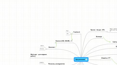 Mind Map: Продвижение