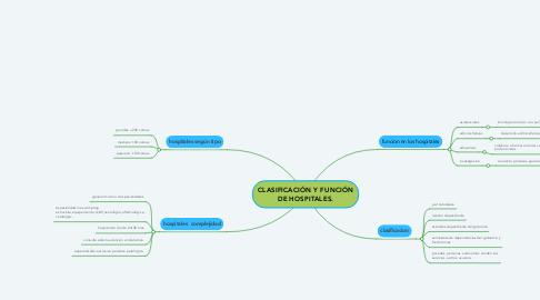Mind Map: CLASIFICACIÓN Y FUNCIÓN DE HOSPITALES.