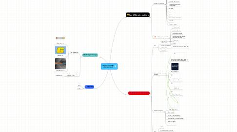 Mind Map: création d'un site: videogamejob
