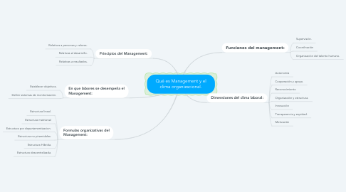 Mind Map: Qué es Management y el clima organizacional.