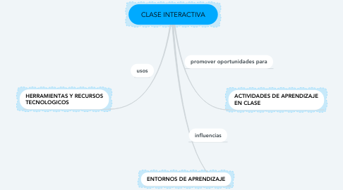 Mind Map: CLASE INTERACTIVA