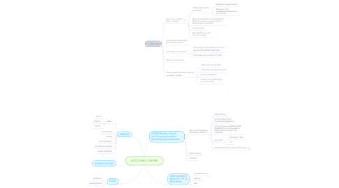 Mind Map: GOD'S WILL FOR ME