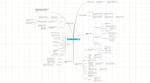 Mind Map: Pedagogy Final Preparation