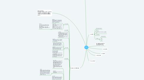 Mind Map: SNS