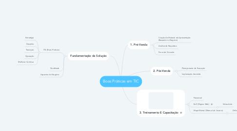Mind Map: Boas Práticas em TIC