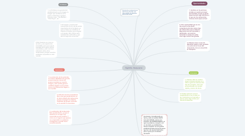 Mind Map: Nightlife - Restaurante