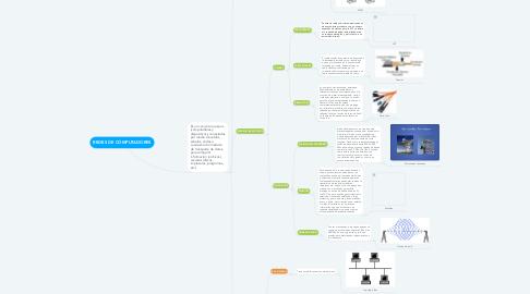Mind Map: REDES DE COMPUTADORES
